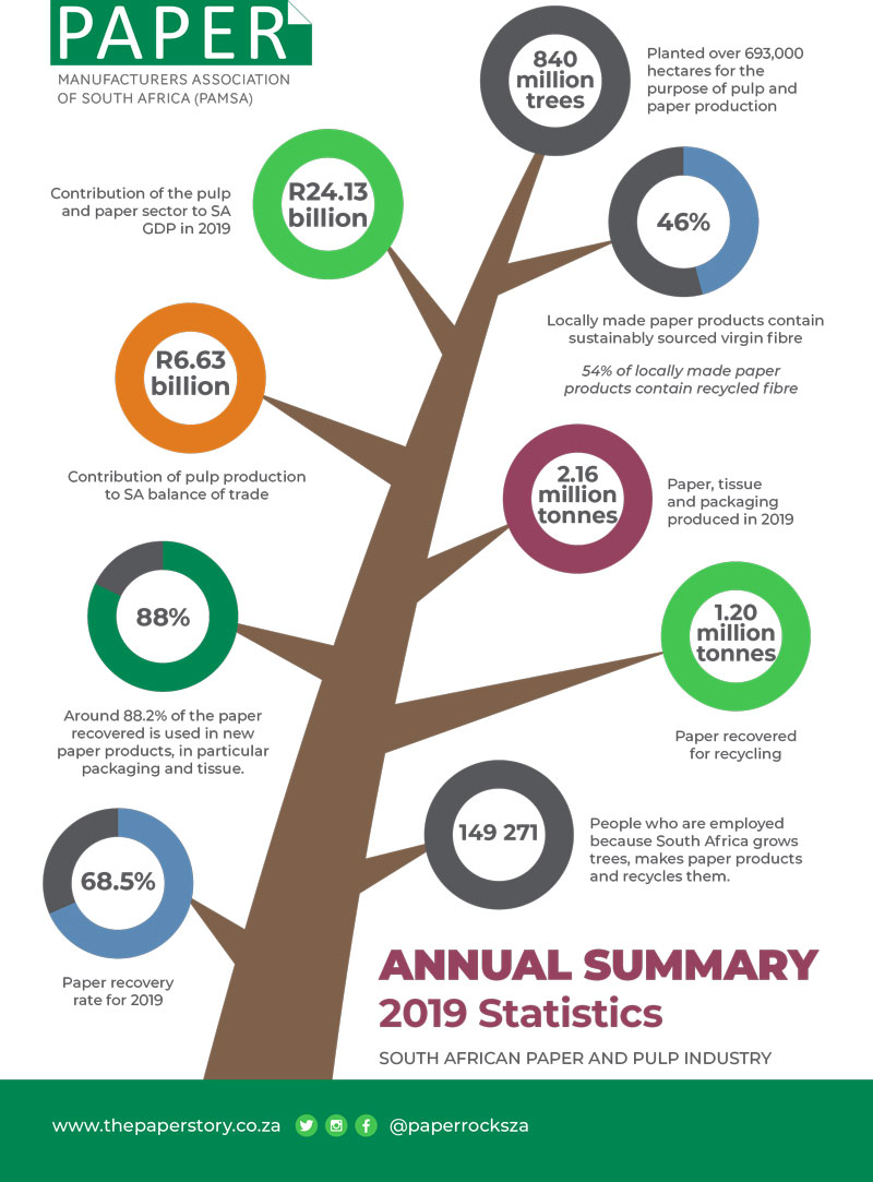 PAMSA-2019-statistics-1