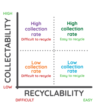 collectability_recoverability graph